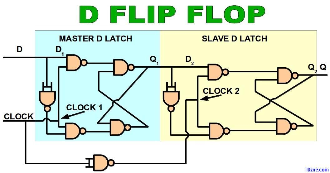 461fe3a6ef194b Latch Vs Flip Flop - What are the differences between a Latch and a ...